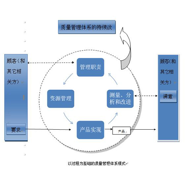 """""""持续改进""""是质量管理体系八项质量管理原则之一,其作用是为了提高"""